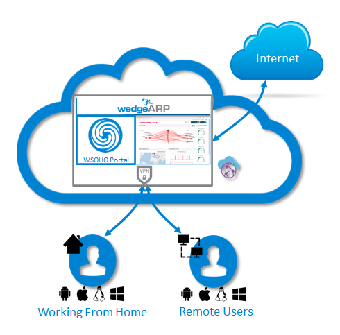 WedgeARP Secure Home Office
