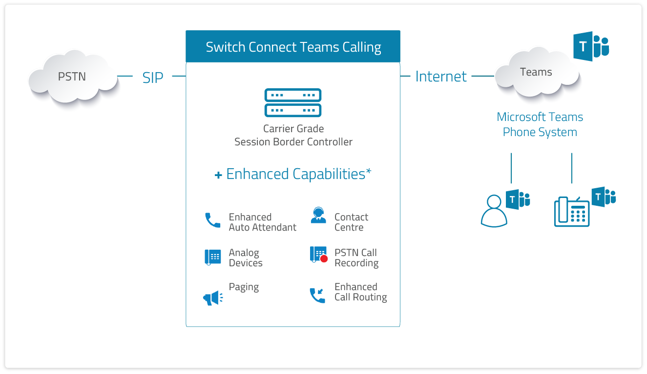 Switch Connect Teams Calling as a Service