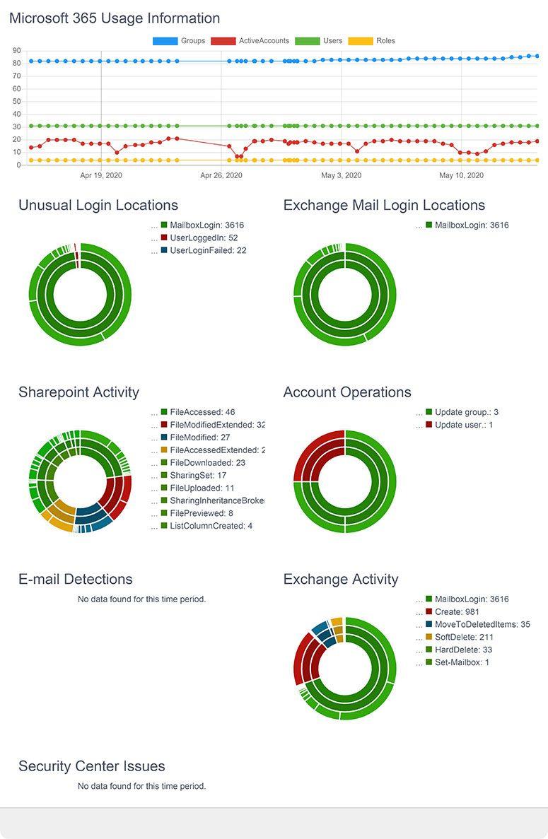 bluedog Microsoft 365 Monitoring